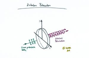 satelliten-zirkulare-polarisation